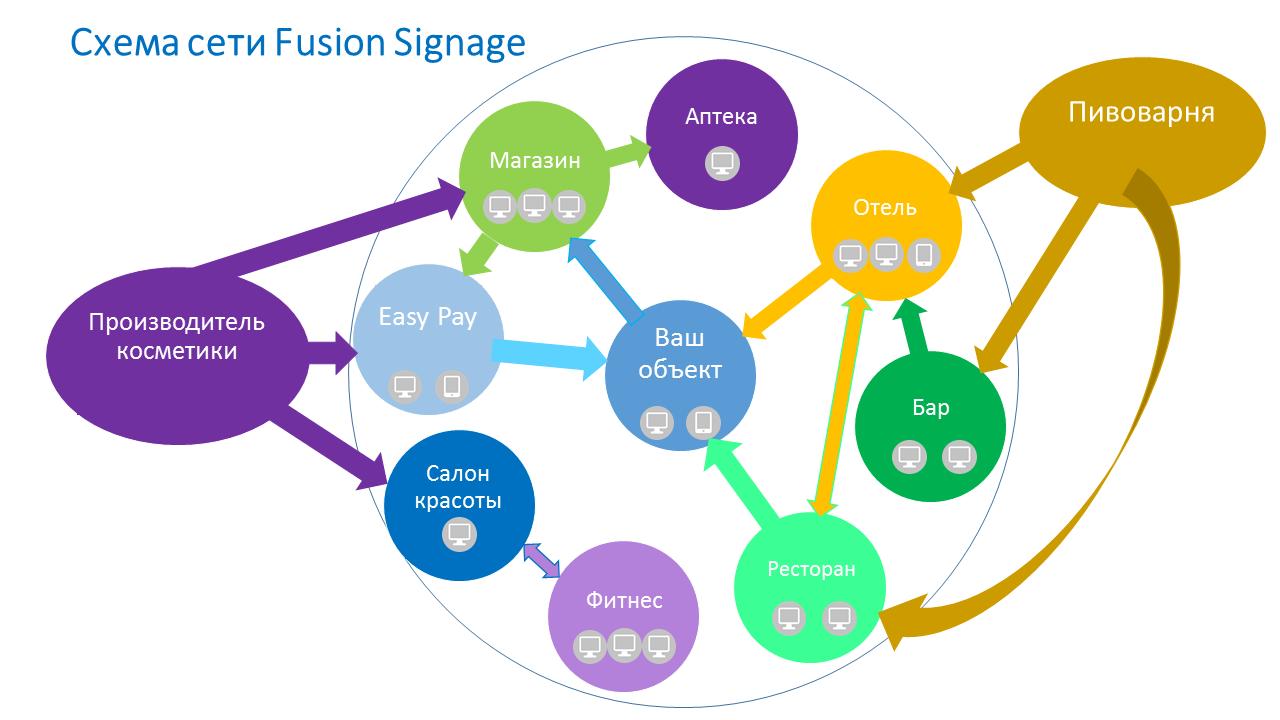 Схема Fusion Signage